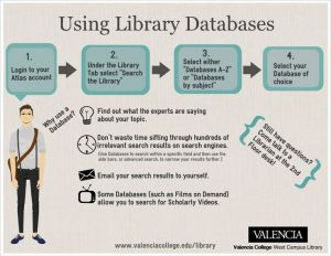 Using Library Databases